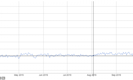 Pēc mainina algoritma maiņas kriptovalūtas Monero hashrate ir trīskāršojies