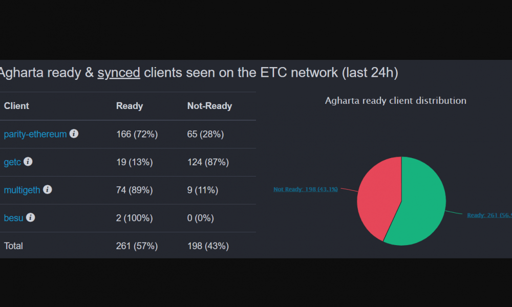 Ethereum Classic tīklā veiksmīgi aktivizēts Agharta atjauninājums
