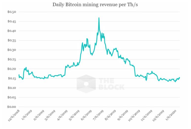 bitkoinu maineru ienākumus