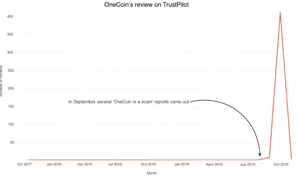 """OneCoin Crypto"""" saņēma viltus pozitīvas atsauksmes sava tēla uzlabošanai"""