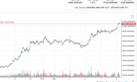 Bitkoina cena virs 10000 USD