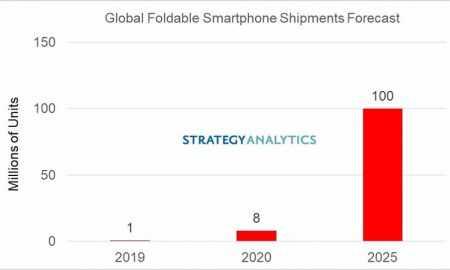 Vai Apple ražos salokāmos viedtālruņus?
