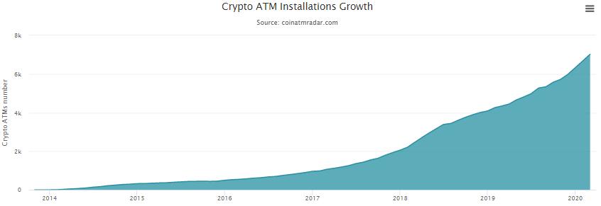 Bitkoina bankomātu skaita pieauguma dinamika pasaulē