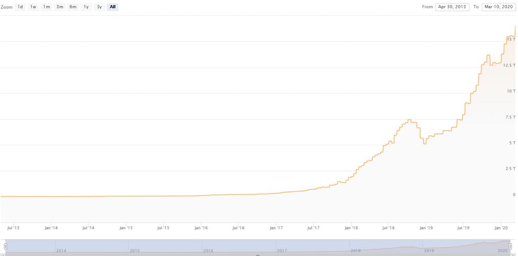 Bitkoina maininga sarezģitība turpina pieaugt