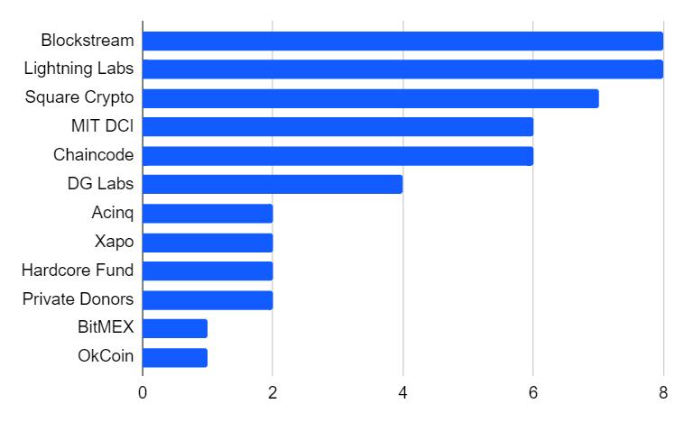 Lielakas bitkoina izstradātaju kompajijas