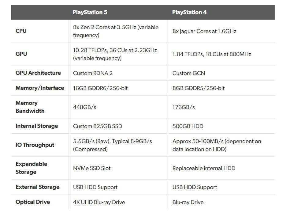 Sony pastāsta vairāk par PlayStation 5