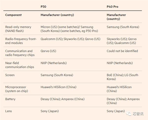 Kadas ASV komponentes atodas Huawei telefonos