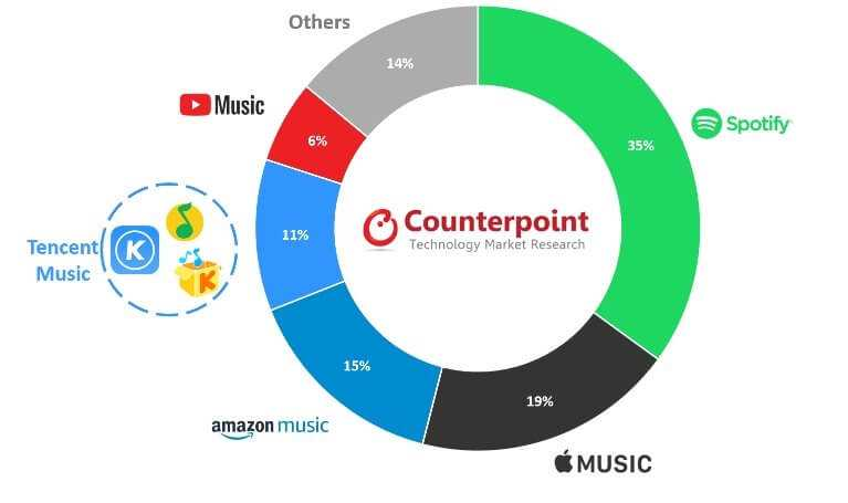 Apple pret Spotify