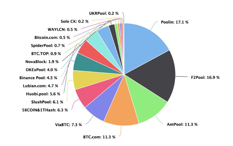 BTC pūli veido 56,6 procentus no vesela tīkla hashrate