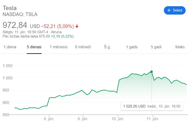 Tesla akciju cenas rekords 2020