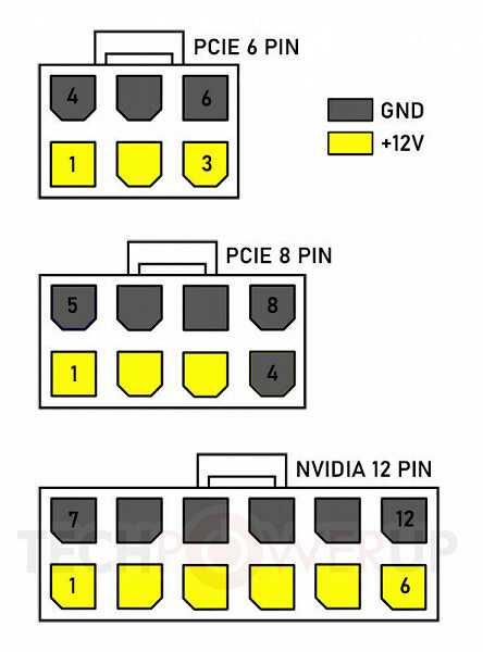 12 PINU savienojums NVIDIA videokartei