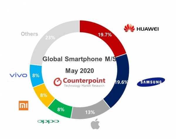 Huawei lideris