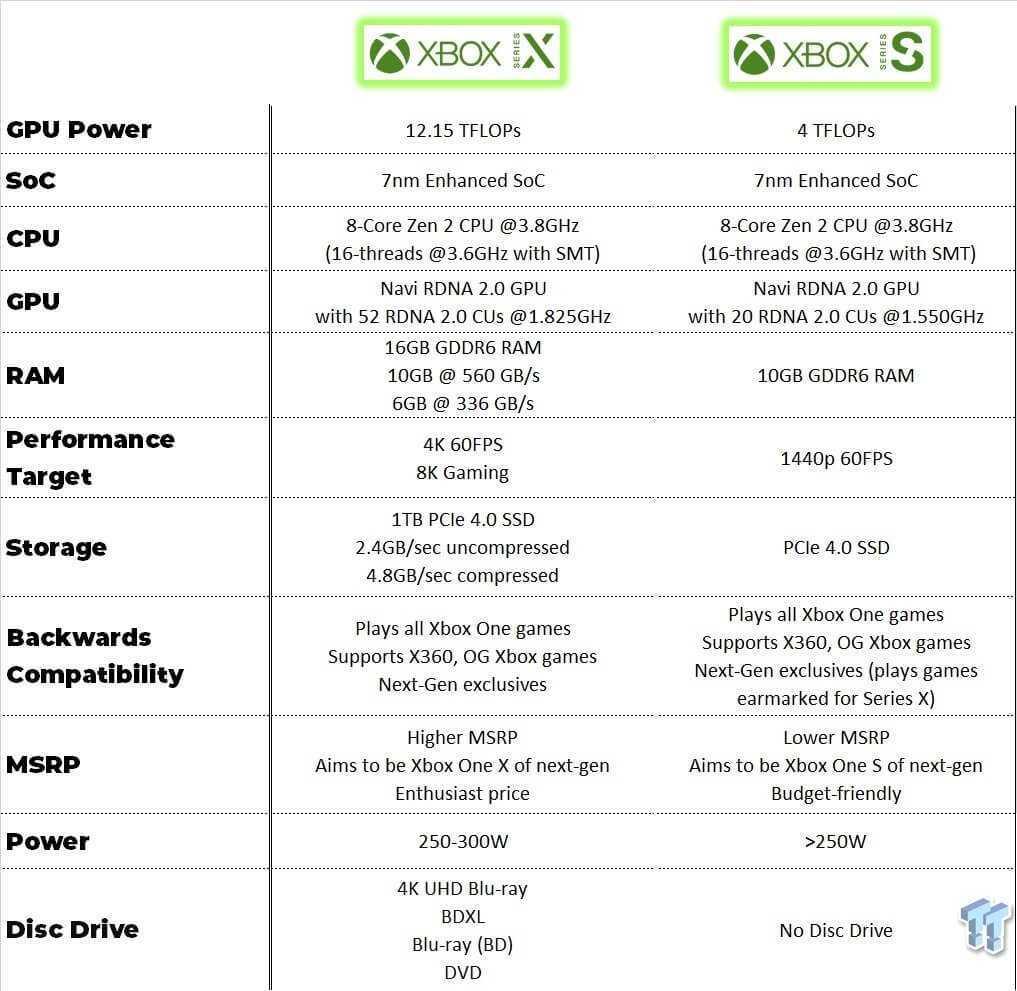 Kāda atšķirība starp Xbox konsolēm 2020
