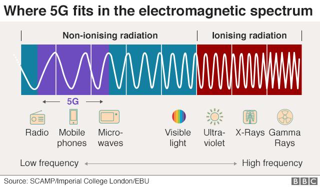 Tikpat bistami ka spuldzites izmantosana fiziki par 5G 1 1