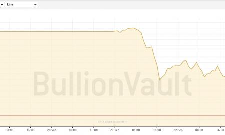 Zelta cena sāk samazināties: kā reaģēs bitkoins?