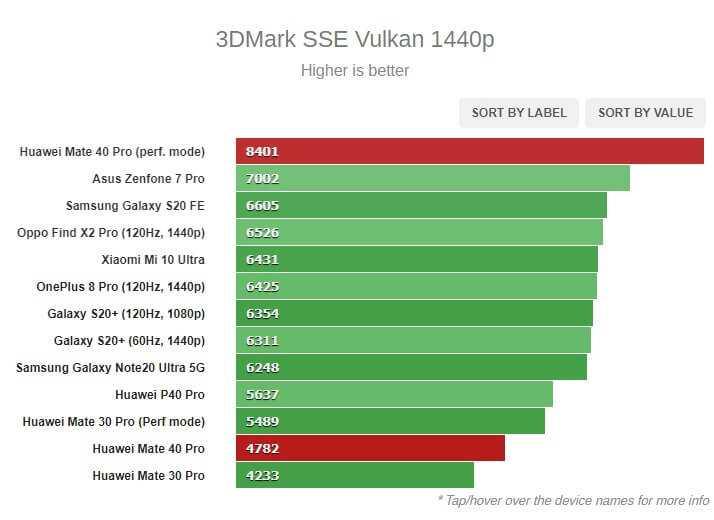 Huawei Mate 40 Pro 3dmark sse vulkan tests