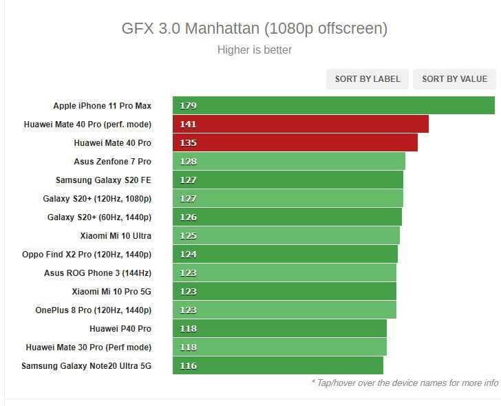Huawei Mate 40 Pro GFX MANHATTAN TESTS