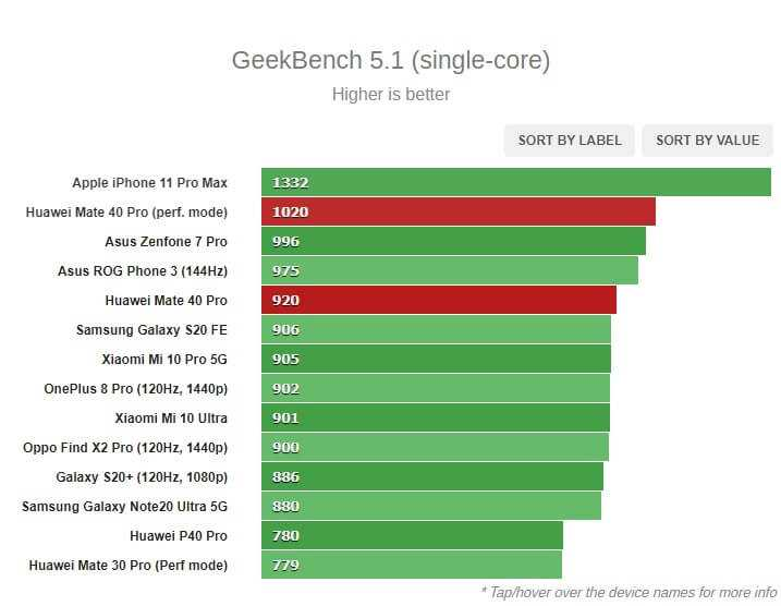 Huawei Mate 40 Pro GeekBench 5.1 singlei Core tests
