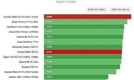 Huawei Mate 40 Pro jauda
