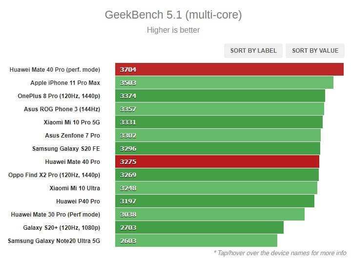 GeekBench 5.1 multi Core tests