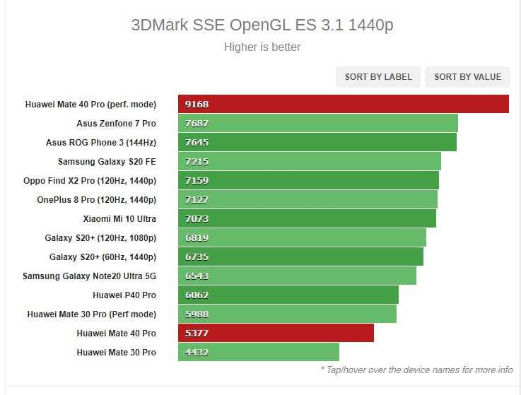 Huawei-Mate-40-Pro-3DMARK SSE OPENgl es 3.1.1440p tests