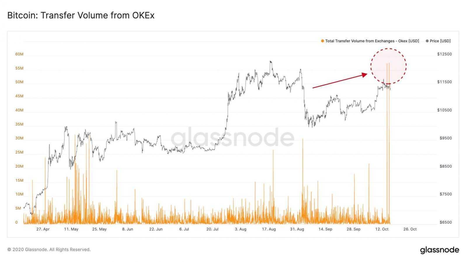 Pirms līdzekļu izvadīšanas moratorija ieviešanas no biržas OKEx aizskaitīti 10 000 BTC