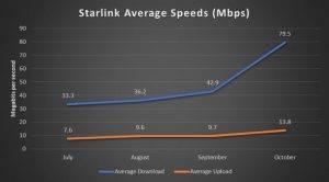 Kāds ir Starlink interneta ātrums