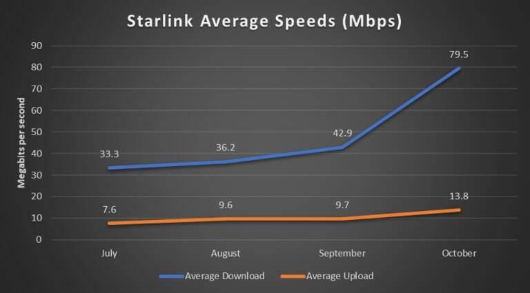 Starlink Interneta atrums