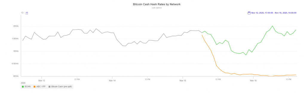 Bitcoin Cash Hash Rates by Network