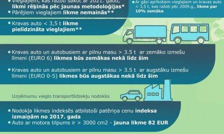 Videi draudzīgākiem automobiļiem zemākas nodokļa likmes