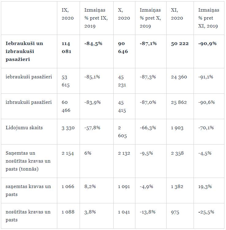 """Lidostas """"Rīga"""" darbība 2020. gada septembrī, oktobrī, novembrī un izmaiņas pret iepriekšējā gada atbilstošo periodu"""