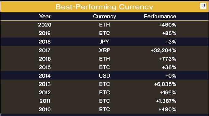 BTC investoriem