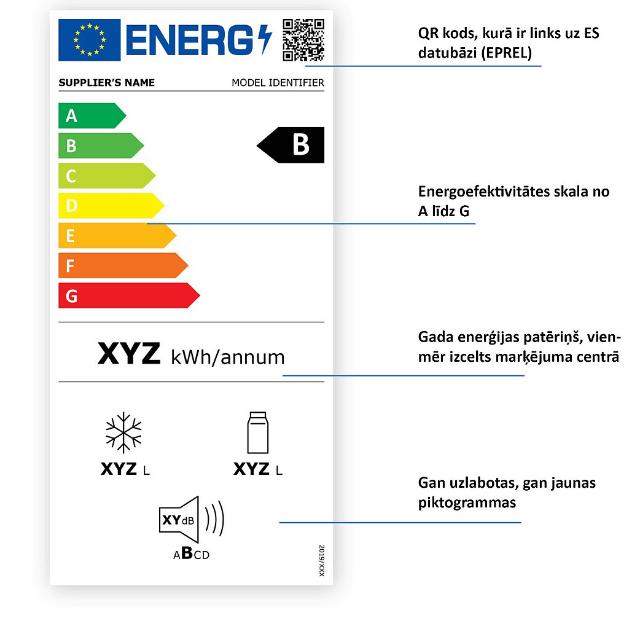No 2021.gada 1.marta būs spēkā jauns elektropreču energomarķējums