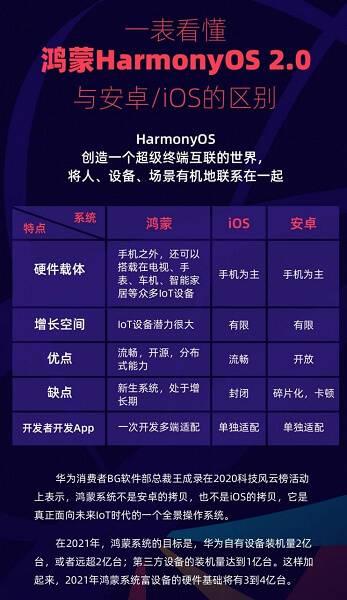 harmonyos vs ios vs android comparison