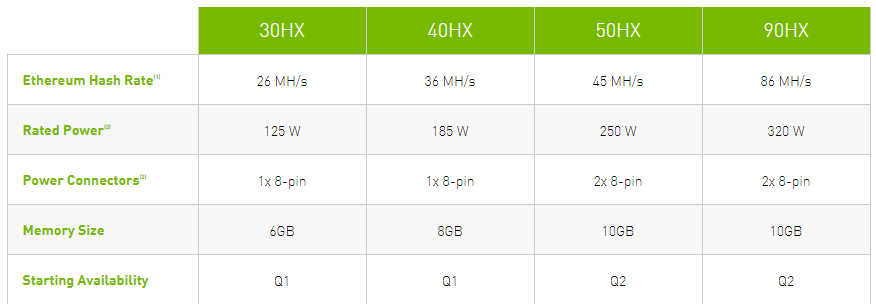 Videokarte GeForce RTX 3060 mainingā