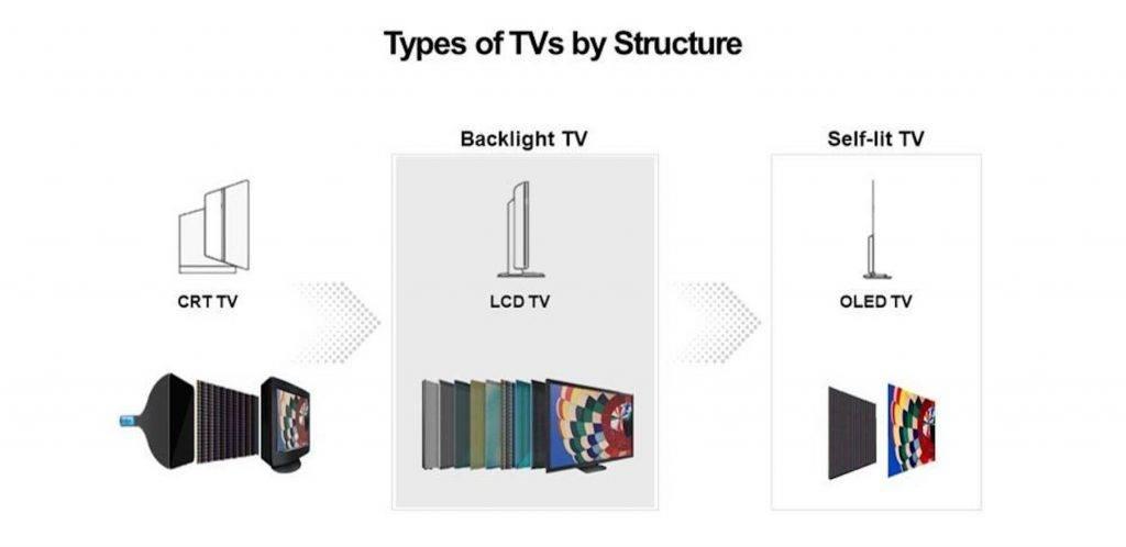 Mini LED televizors: LCD televizoru tehnologijas evolūcija