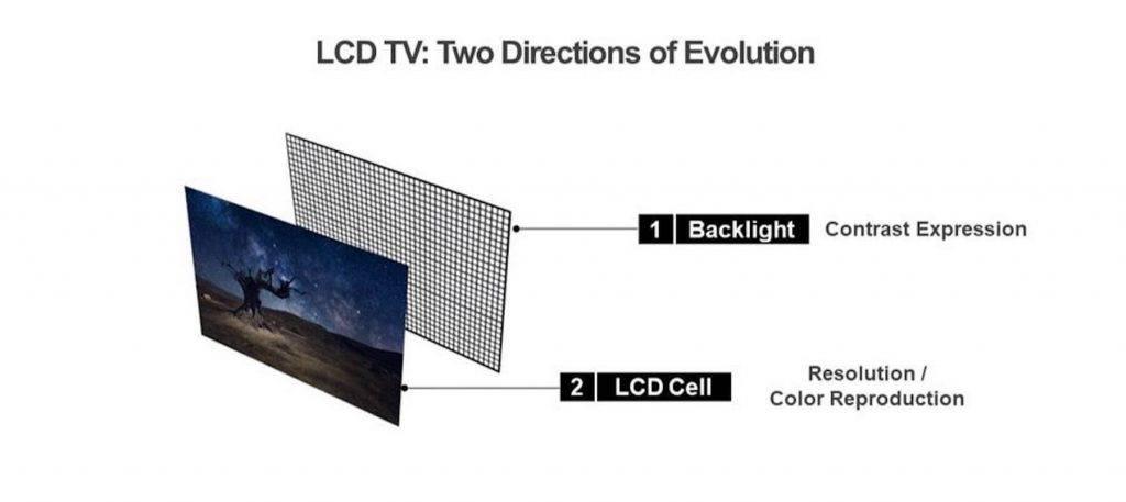 Mini Led Televizors