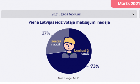 """Latvijas Bankas """"Maksājumu radars"""": bezskaidrā nauda nostiprina savas pozīcijas (arī pandēmijas ietekmē)"""