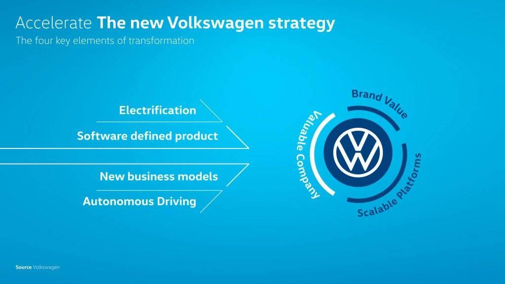 Volkswagen izzino planus lidz 2030. gadam klut par tehnologiju uznemumu