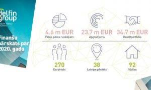 DelfinGroup apgrozījums 2020. gadā pieauga par 9%, kredītportfelis – par 10%