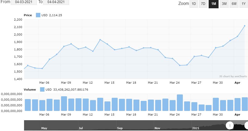Nedēļas izrāviens: Ethereum cena 2200 USD