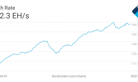 Bitkoina hasrate maijs 2021