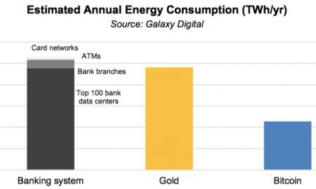 Cik bitkoins patērē eneģiju attiecībā pret banku sistēmu