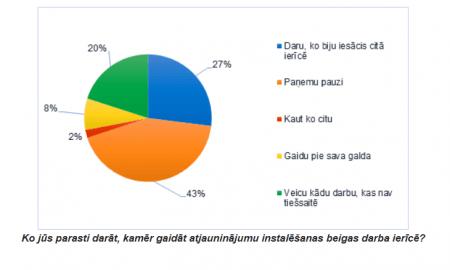 Kopumā 44 % respondentu norādīja, ka mazāk raizējas par darba, nevis personīgo ierīču atjaunināšanu, kas liek domāt, ka darba ierīču atjaunināšana ir nenozīmīgs apstāklis.