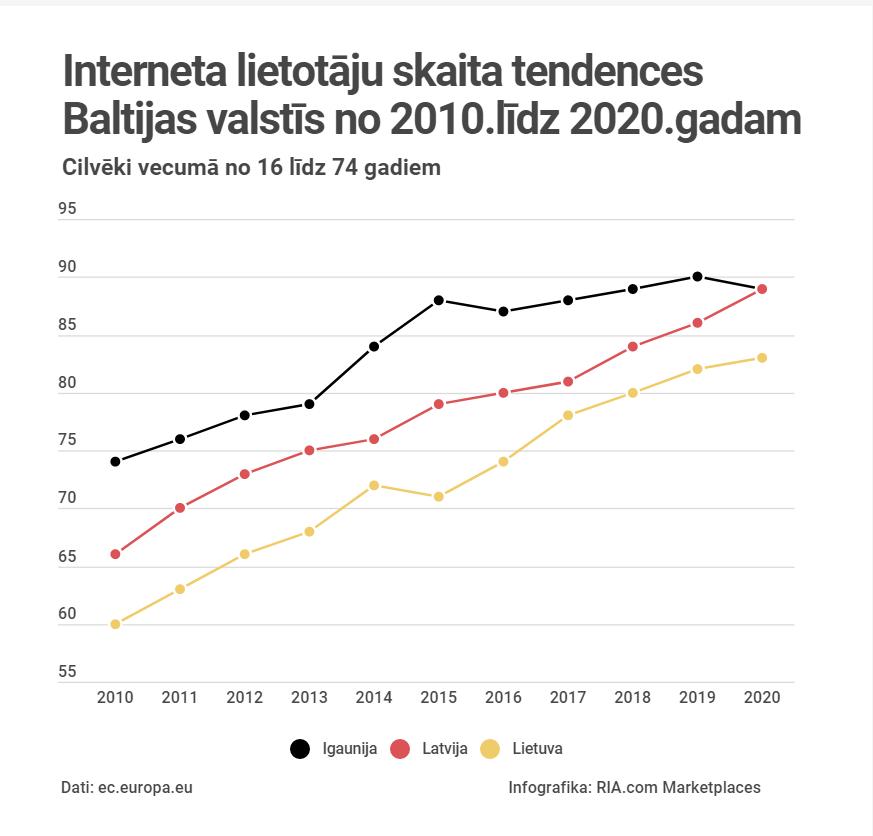 Latvijā ir Baltijā lielākais interneta lietotāju skaits vecāka gadagājuma cilvēku vidū