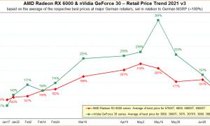 Videokaršu cenas 2021. gada jūlijs