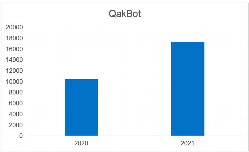 """Ar """"QakBot"""" saskārušos """"Kaspersky"""" lietotāju skaits: 2020. gada septiņi mēneši salīdzinājumā ar 2021. gada septiņiem mēnešiem (avots: """"Kaspersky Security Network"""")"""
