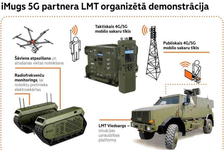 """Ādažu poligonā LMT projekta """"iMUGS"""" ietvaros demonstrēs 5G potenciālu autonomo militāro risinājumu lietošanā"""