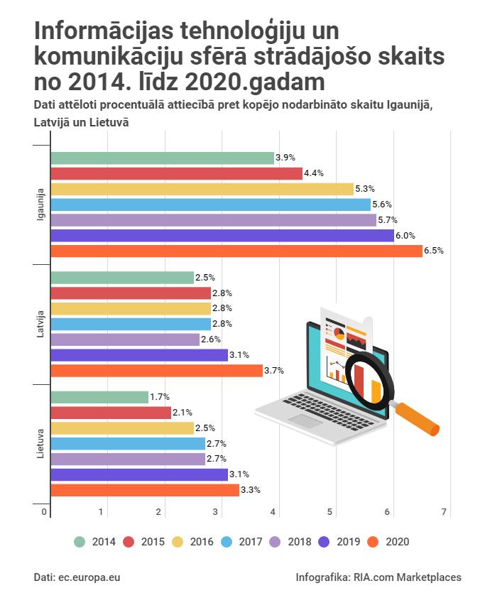 ITK nozare Baltijā arvien aug: Latvijā ar to saistītās profesijās strādā 3,7% nodarbināto