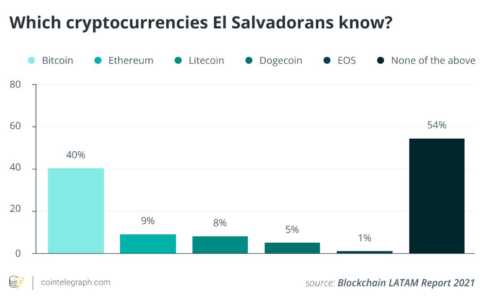 Bitkoins Salvadorā